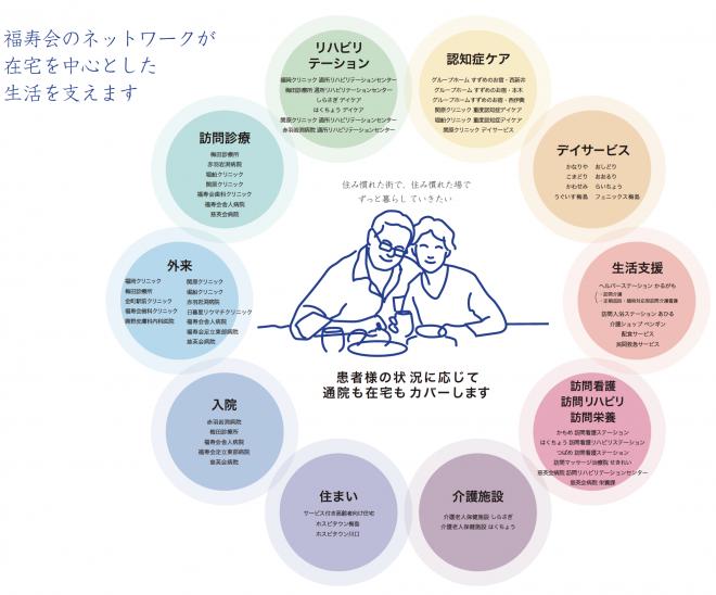福寿会のネットワークイメージ図