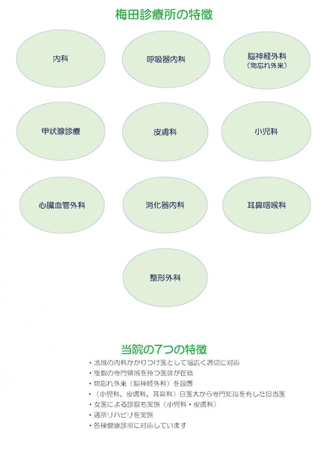 梅田診療所外来の特徴